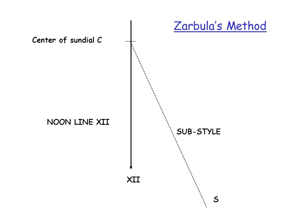 XII Center of sundial C NOON LINE XII S SUB-STYLE Zarbulas Method