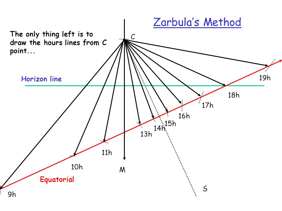 S The only thing left is to draw the hours lines from C point... M C Horizon line Equatorial 18h 11h 14h 16h 15h 13h 10h 19h 17h 9h Zarbulas Method