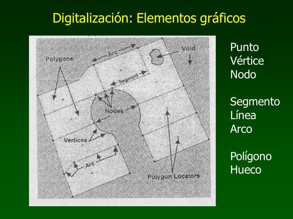 Punto Vértice Nodo Segmento Línea Arco Polígono Hueco Digitalización: Elementos gráficos