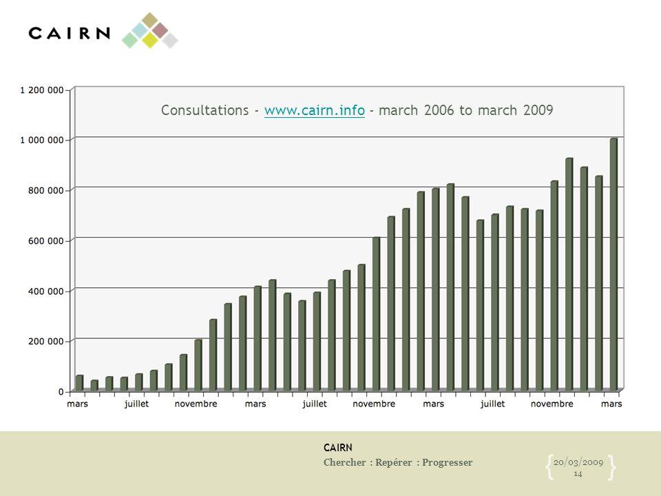 CAIRN Chercher : Repérer : Progresser 20/03/2009 14 { } Consultations - www.cairn.info - march 2006 to march 2009www.cairn.info