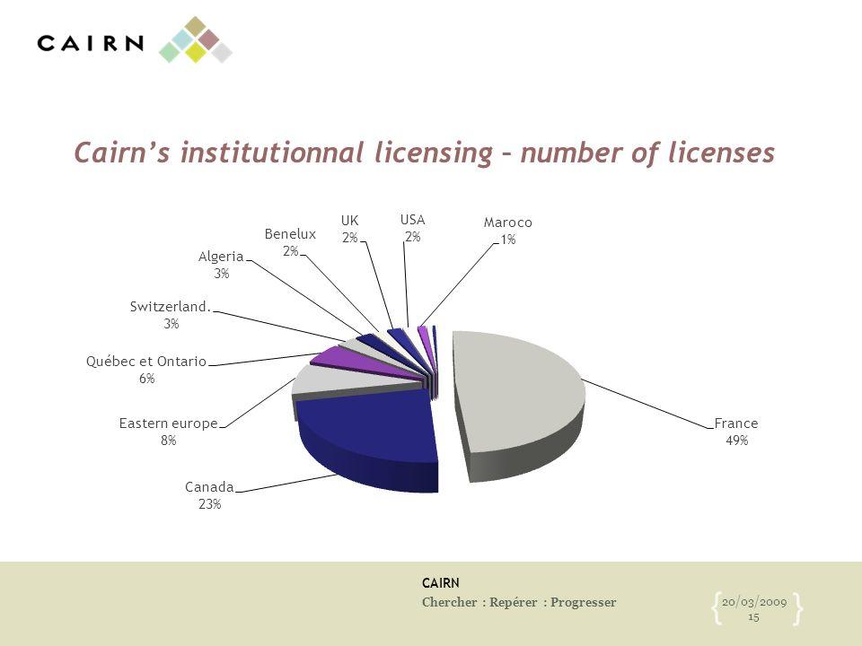 CAIRN Chercher : Repérer : Progresser 20/03/2009 15 { } Cairns institutionnal licensing – number of licenses