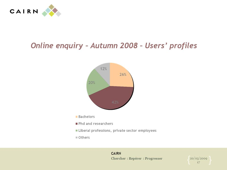 CAIRN Chercher : Repérer : Progresser 20/03/2009 17 { } Online enquiry – Autumn 2008 – Users profiles
