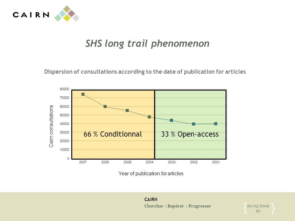 CAIRN Chercher : Repérer : Progresser 20/03/2009 20 { } SHS long trail phenomenon Dispersion of consultations according to the date of publication for