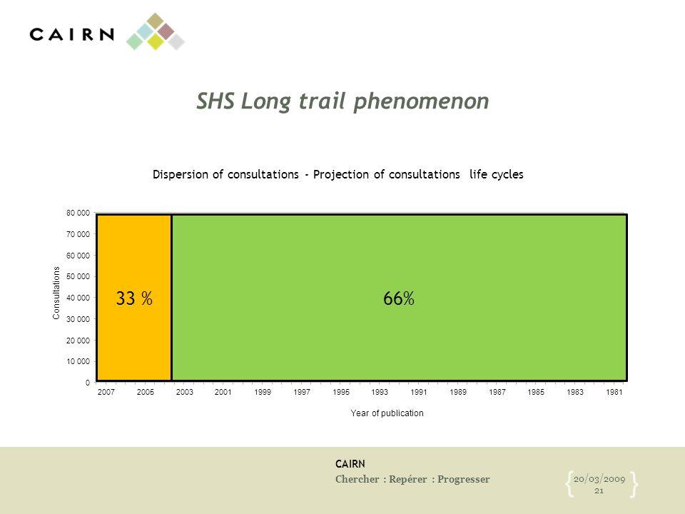 CAIRN Chercher : Repérer : Progresser 20/03/2009 21 { } SHS Long trail phenomenon 50 % Publishers projects 50 % - Patrimonial projects 66%33 %