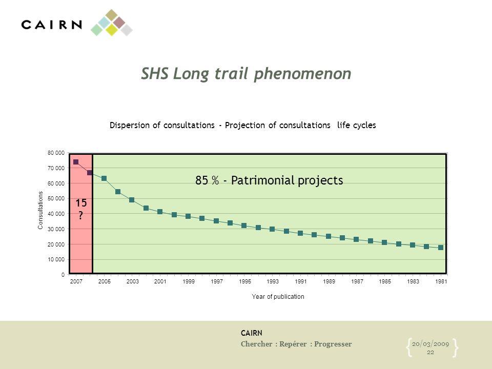 CAIRN Chercher : Repérer : Progresser 20/03/2009 22 { } SHS Long trail phenomenon 15 ? 85 % - Patrimonial projects