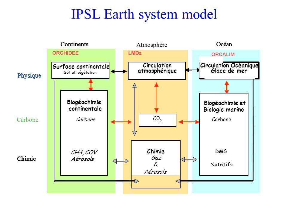 IPSL Earth system model Sol et végétation Circulation atmosphérique Physique Glace de mer LMDzORCHIDEE PISCES INCA STOMATE ORCALIM LMDzORCHIDEE PISCES
