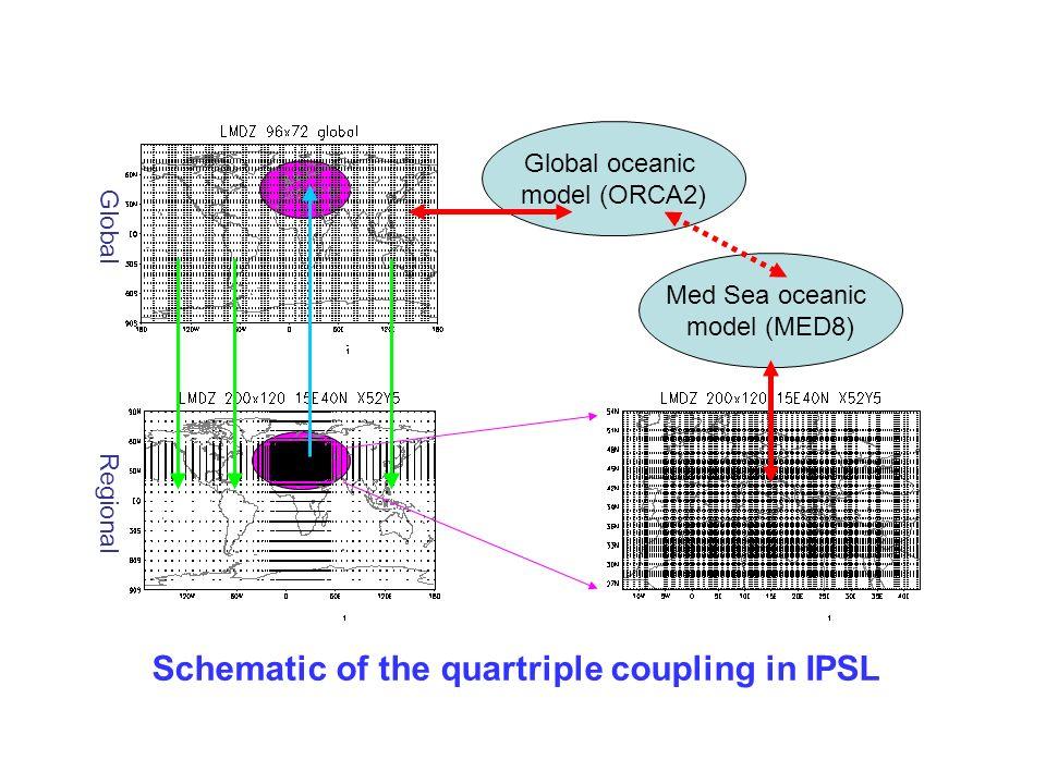 Global Regional Med Sea oceanic model (MED8) Global oceanic model (ORCA2) Schematic of the quartriple coupling in IPSL