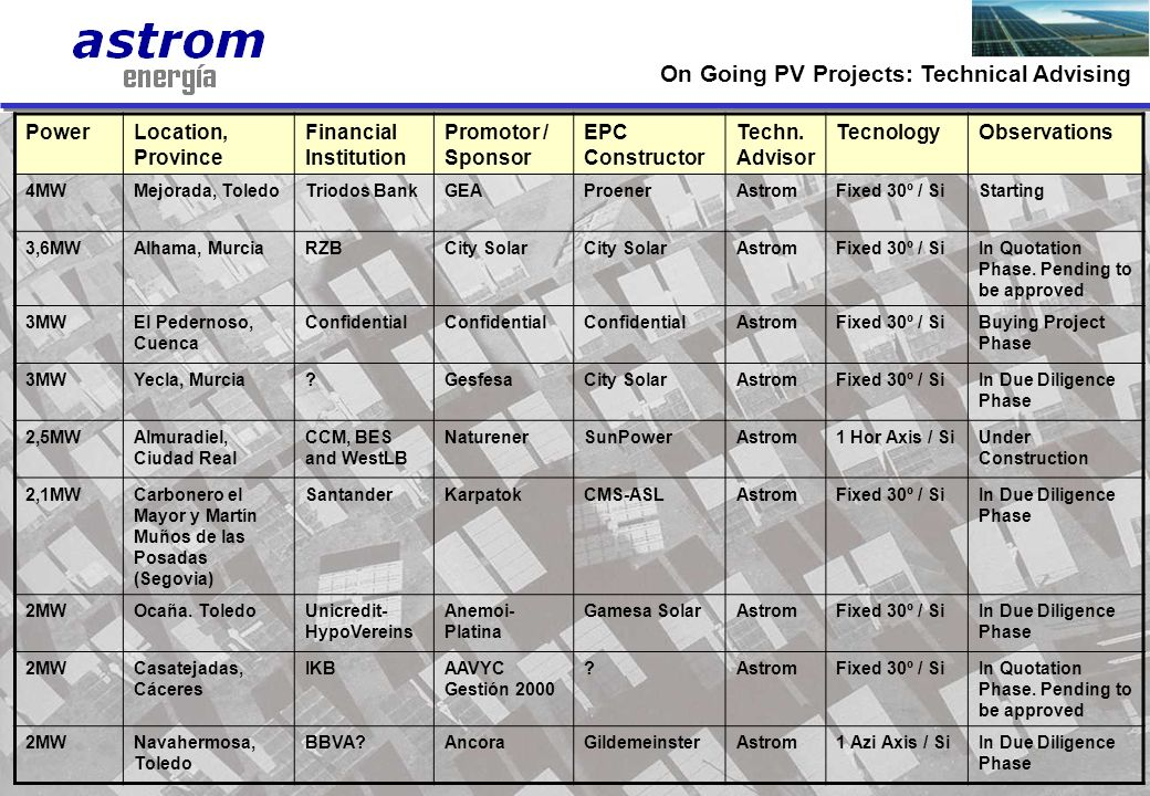 10 PowerLocation, Province Financial Institution Promotor / Sponsor EPC Constructor Techn. Advisor TecnologyObservations 4MWMejorada, ToledoTriodos Ba