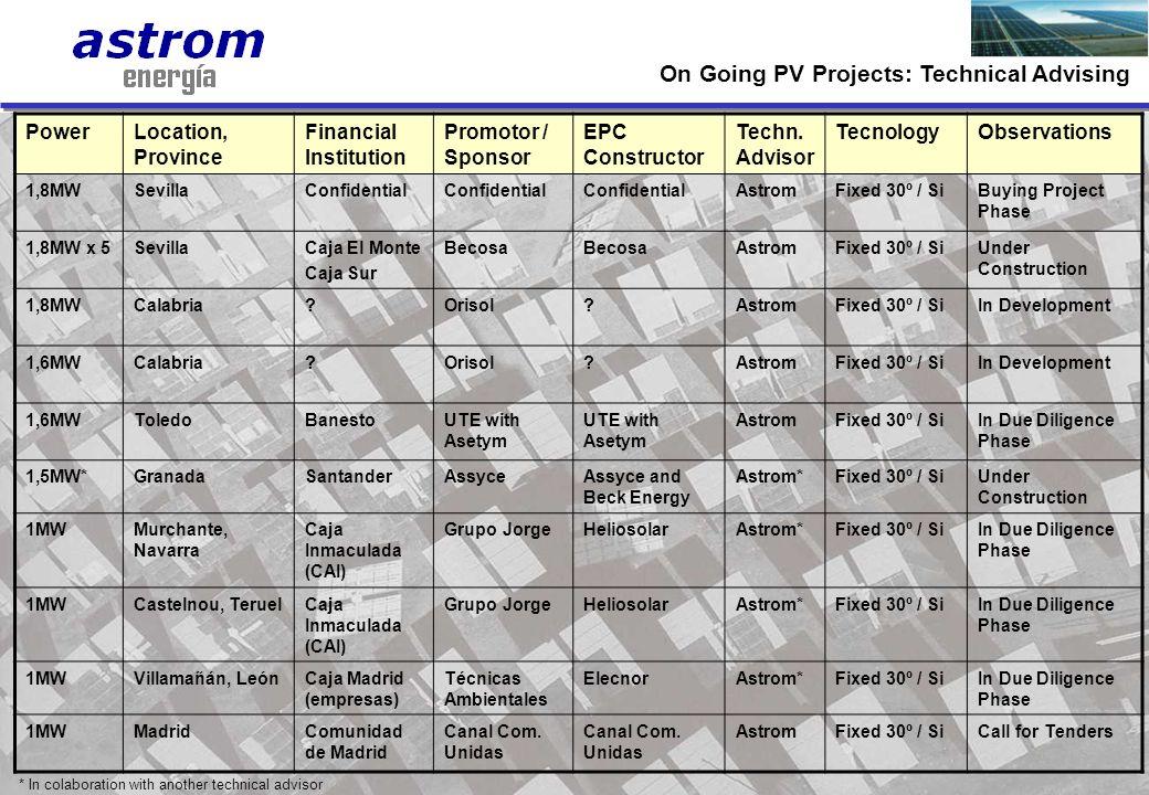 11 PowerLocation, Province Financial Institution Promotor / Sponsor EPC Constructor Techn. Advisor TecnologyObservations 1,8MWSevillaConfidential Astr
