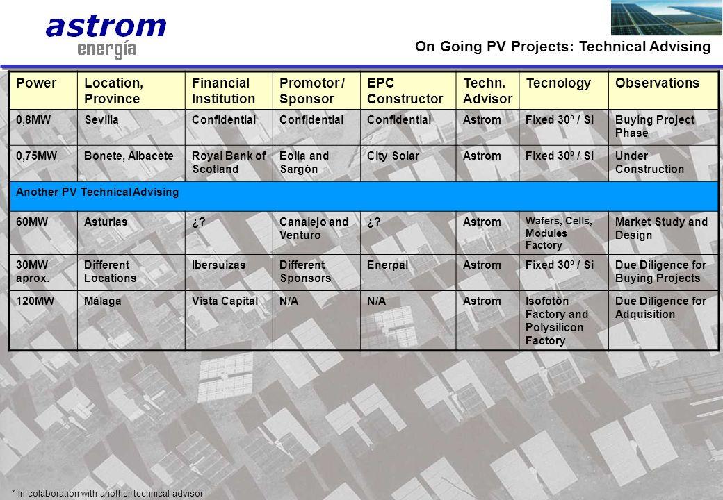 12 PowerLocation, Province Financial Institution Promotor / Sponsor EPC Constructor Techn. Advisor TecnologyObservations 0,8MWSevillaConfidential Astr