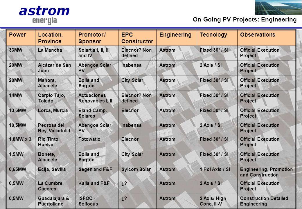 13 PowerLocation. Province Promotor / Sponsor EPC Constructor EngineeringTecnologyObservations 33MWLa ManchaSolartia I, II, III and IV Elecnor? Non de