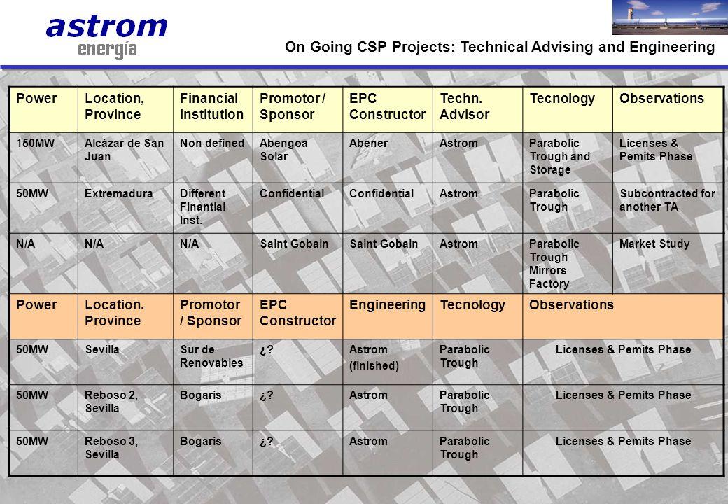 14 PowerLocation, Province Financial Institution Promotor / Sponsor EPC Constructor Techn. Advisor TecnologyObservations 150MWAlcázar de San Juan Non