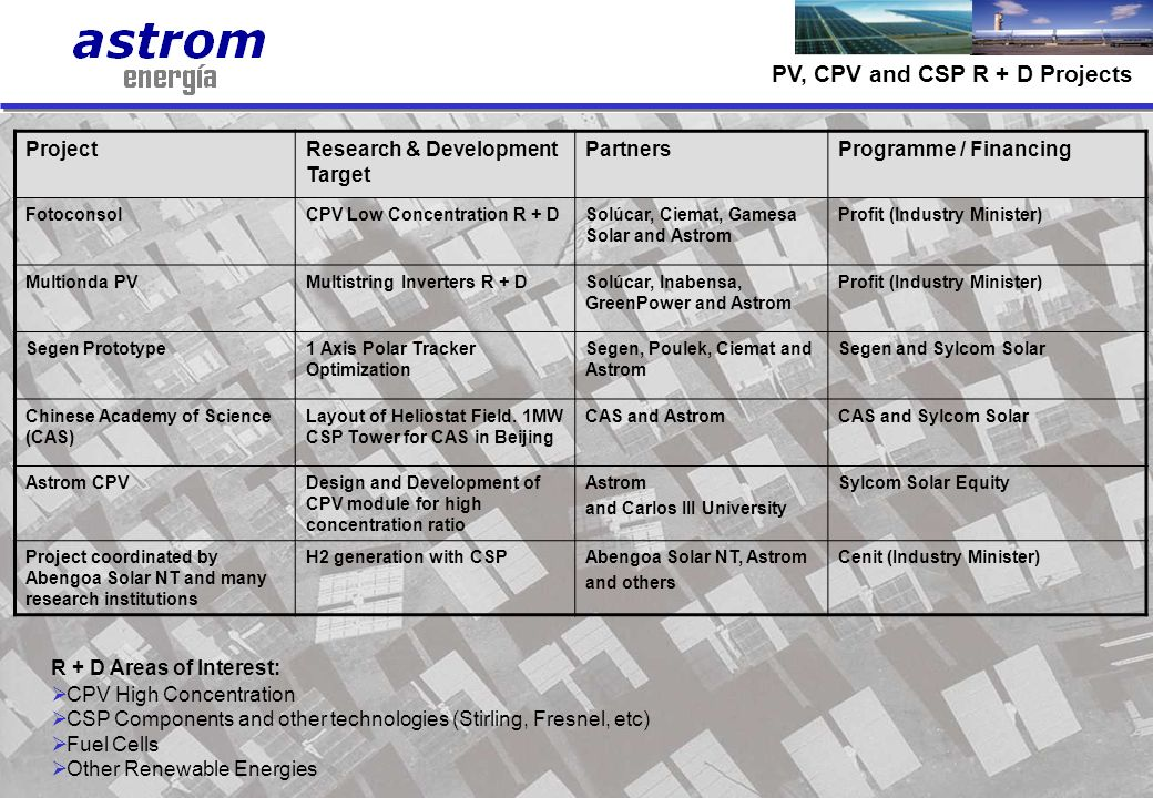 15 ProjectResearch & Development Target PartnersProgramme / Financing FotoconsolCPV Low Concentration R + DSolúcar, Ciemat, Gamesa Solar and Astrom Pr