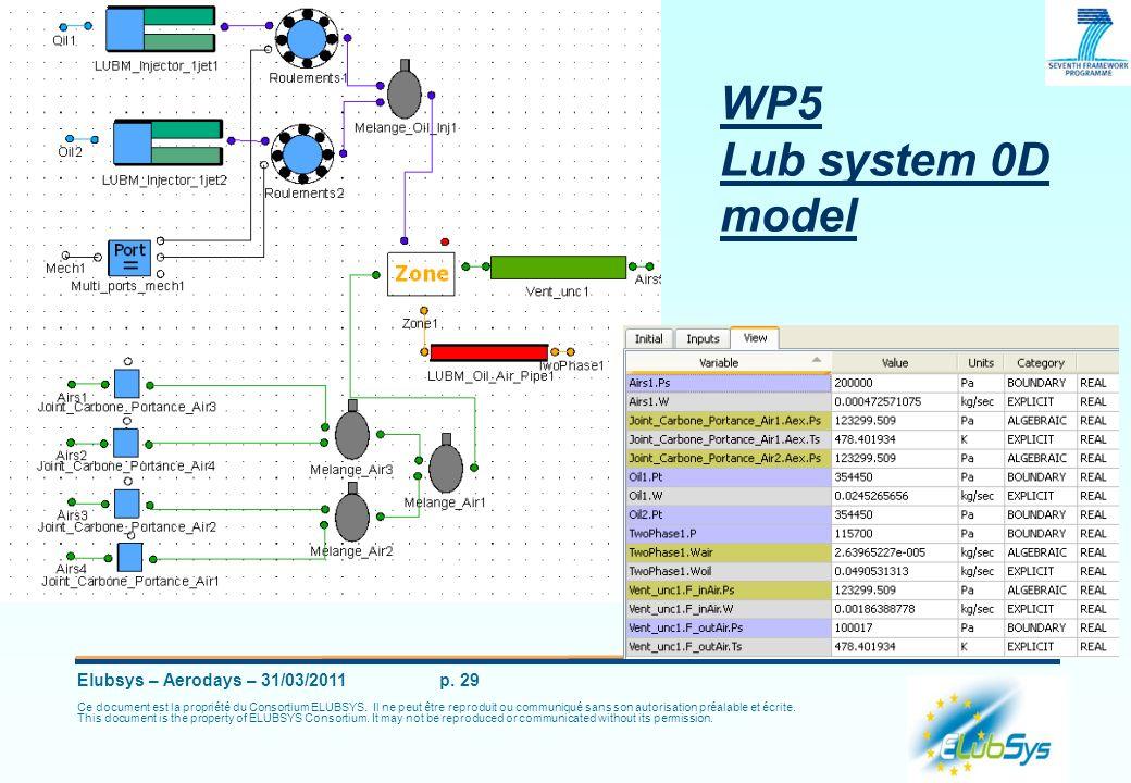 Elubsys – Aerodays – 31/03/2011 p. 29 Ce document est la propriété du Consortium ELUBSYS. Il ne peut être reproduit ou communiqué sans son autorisatio