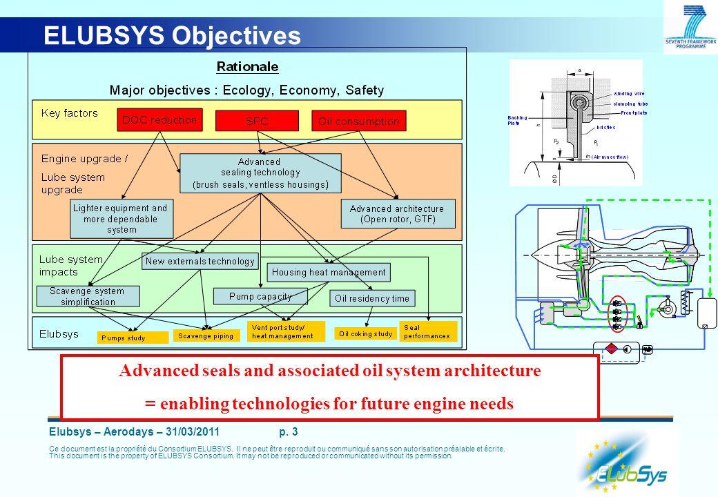 Elubsys – Aerodays – 31/03/2011 p. 3 Ce document est la propriété du Consortium ELUBSYS. Il ne peut être reproduit ou communiqué sans son autorisation