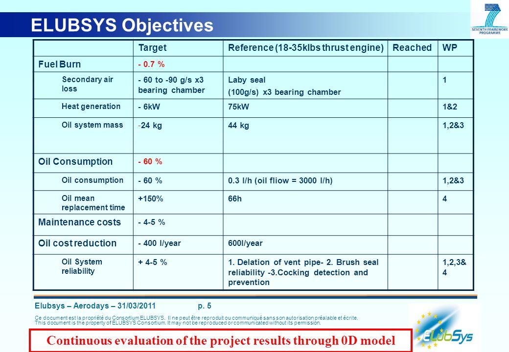 Elubsys – Aerodays – 31/03/2011 p. 5 Ce document est la propriété du Consortium ELUBSYS. Il ne peut être reproduit ou communiqué sans son autorisation