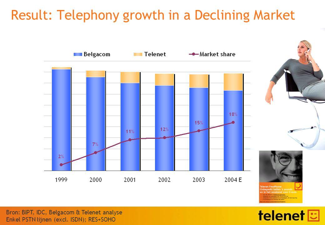 Result: Telephony growth in a Declining Market Bron: BIPT, IDC, Belgacom & Telenet analyse Enkel PSTN lijnen (excl.