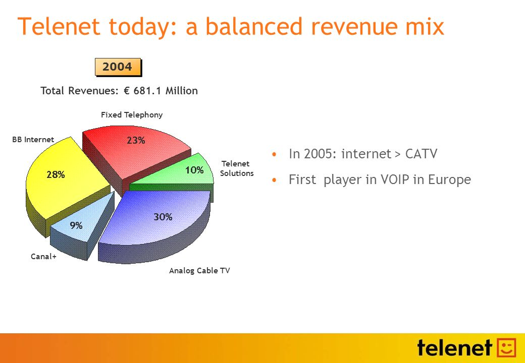 Telenet today: a balanced revenue mix In 2005: internet > CATV First player in VOIP in Europe 2004 Analog Cable TV BB Internet Total Revenues: 681.1 Million Fixed Telephony Telenet Solutions Canal+