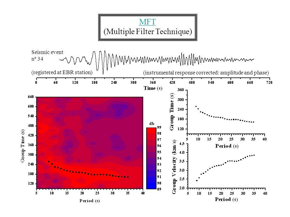 MFT (Multiple Filter Technique) (instrumental response corrected: amplitude and phase) Seismic event nº 34 (registered at EBR station)