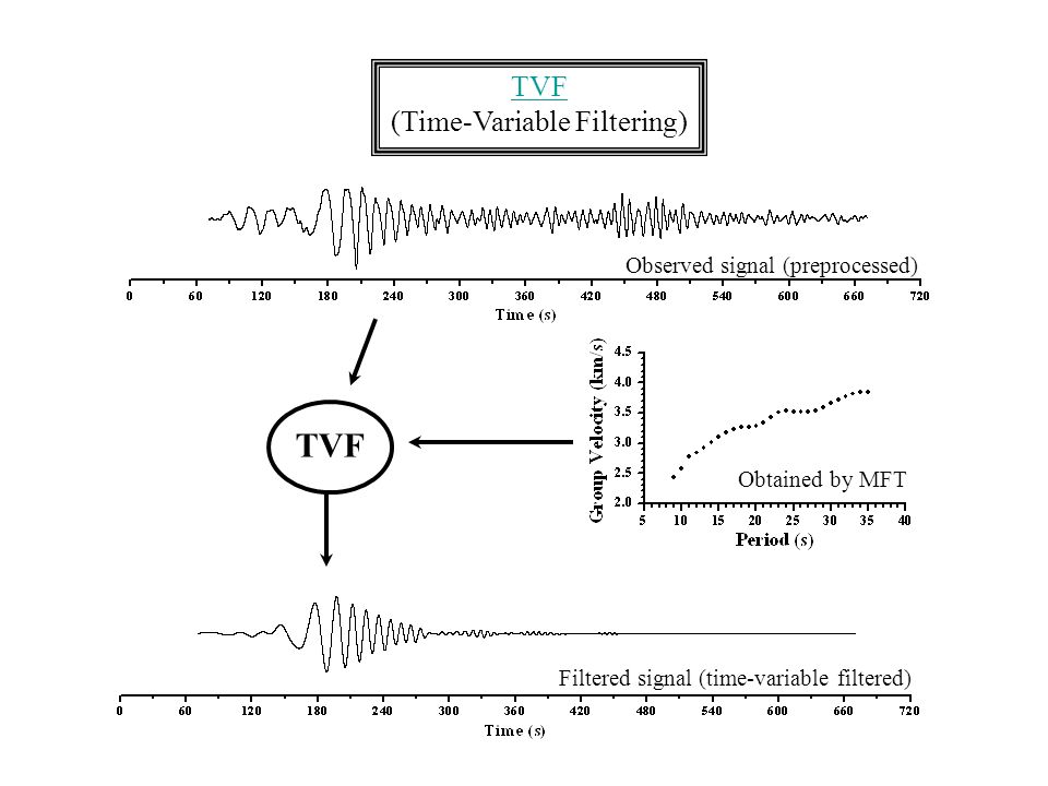 TVF (Time-Variable Filtering) TVF Observed signal (preprocessed) Filtered signal (time-variable filtered) Obtained by MFT
