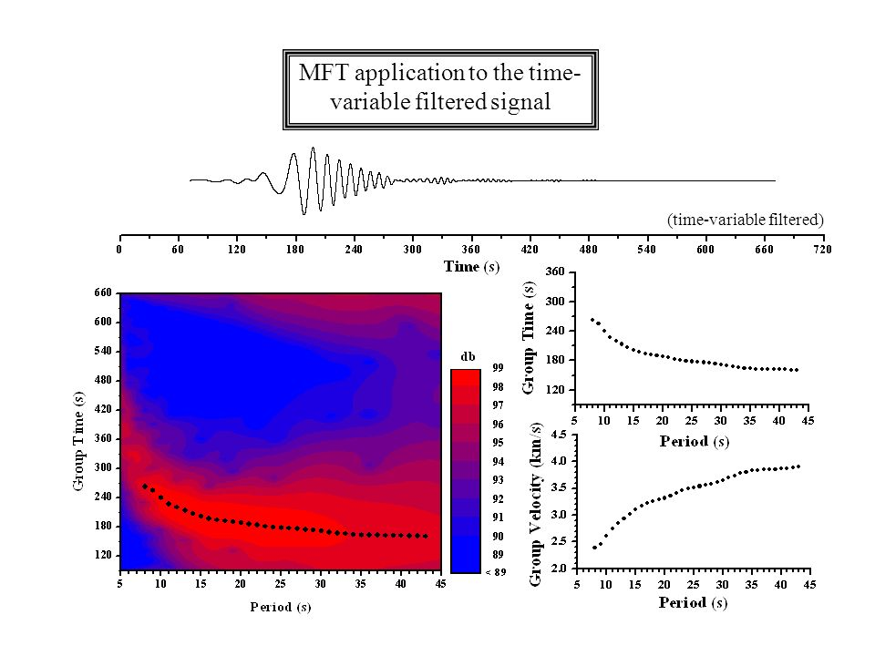 MFT application to the time- variable filtered signal (time-variable filtered)