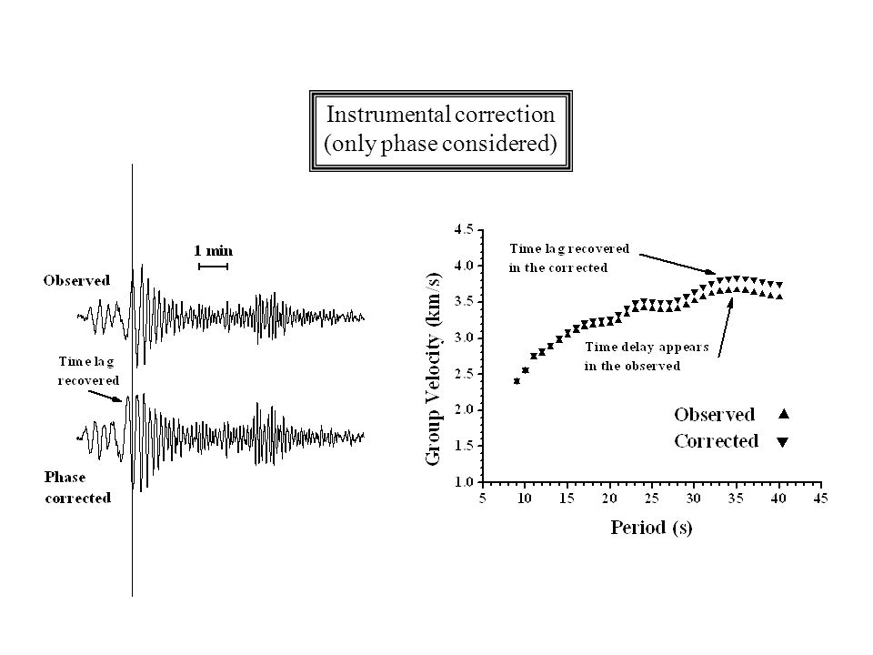 Instrumental correction (only phase considered)