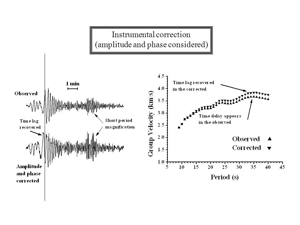 Instrumental correction (amplitude and phase considered)