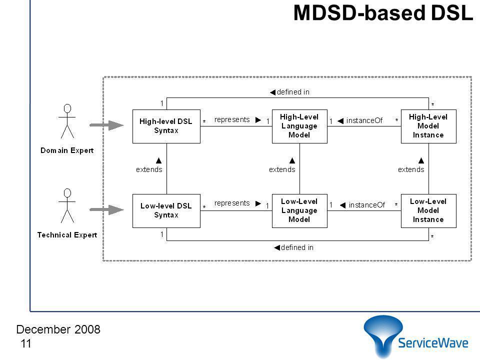 December 2008 MDSD-based DSL 11