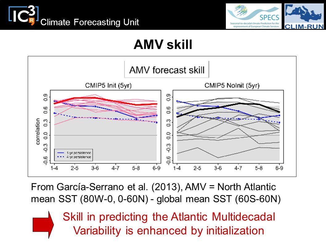 Climate Forecasting Unit AMV skill Skill in predicting the Atlantic Multidecadal Variability is enhanced by initialization From García-Serrano et al.