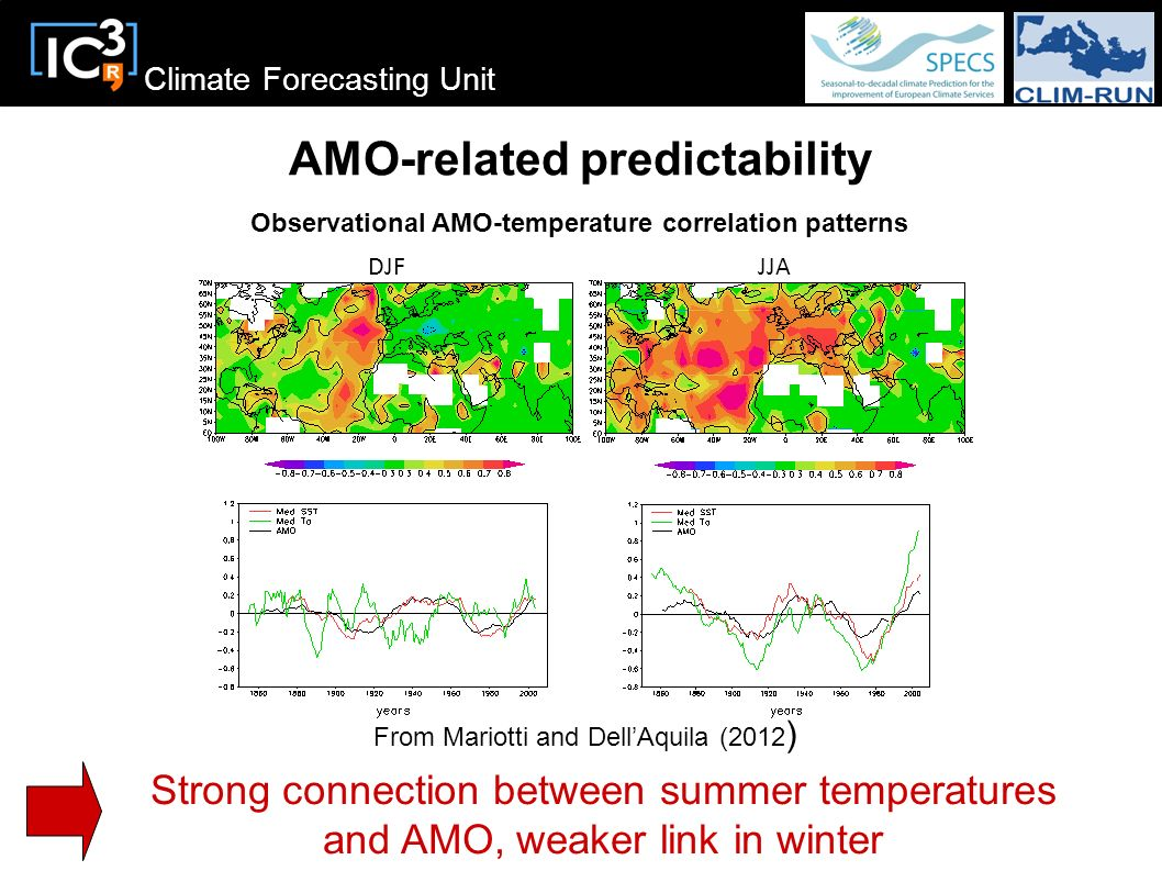 Climate Forecasting Unit AMO-related predictability Strong connection between summer temperatures and AMO, weaker link in winter DJFJJA Observational