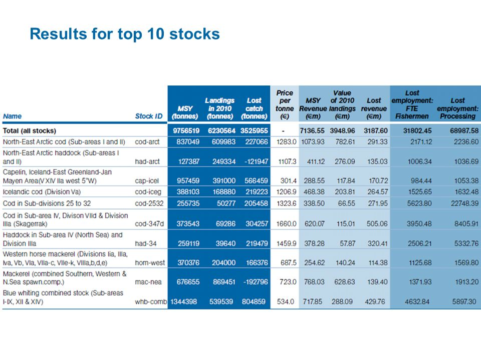 Results for top 10 stocks