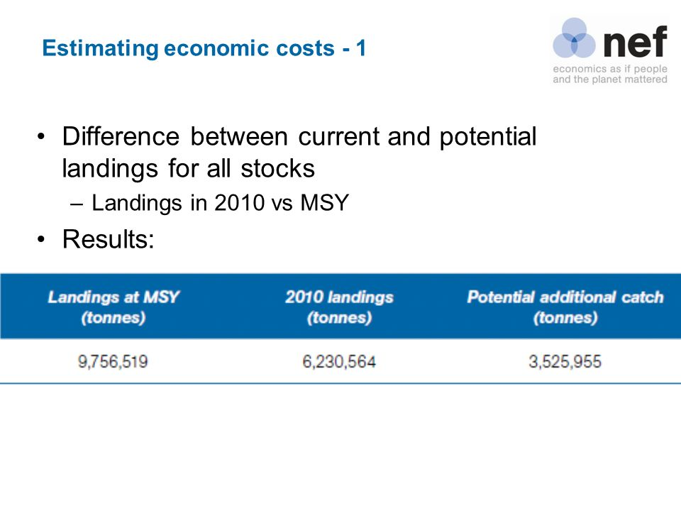 Estimating economic costs - 1 Difference between current and potential landings for all stocks –Landings in 2010 vs MSY Results:
