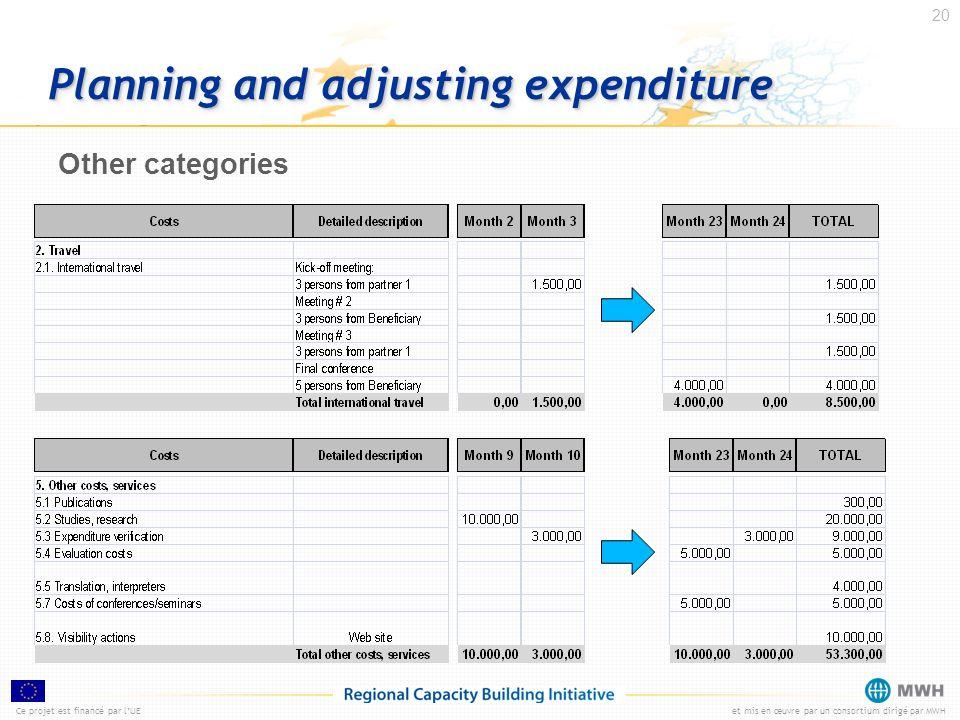 Ce projet est financé par lUEet mis en œuvre par un consortium dirigé par MWH 20 Planning and adjusting expenditure Other categories