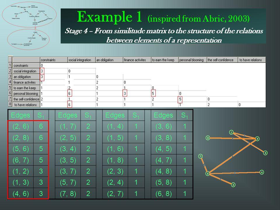 1 EdgesS1S1 S1S1 S1S1 S1S1 (2, 6)6(1, 7)2(1, 4)1(3, 6)1 (2, 8)6(2, 5)2(1, 5)1(3, 8)1 (5, 6)5(3, 4)2(1, 6)1(4, 5)1 (6, 7)5(3, 5)2(1, 8)1(4, 7)1 (1, 2)3