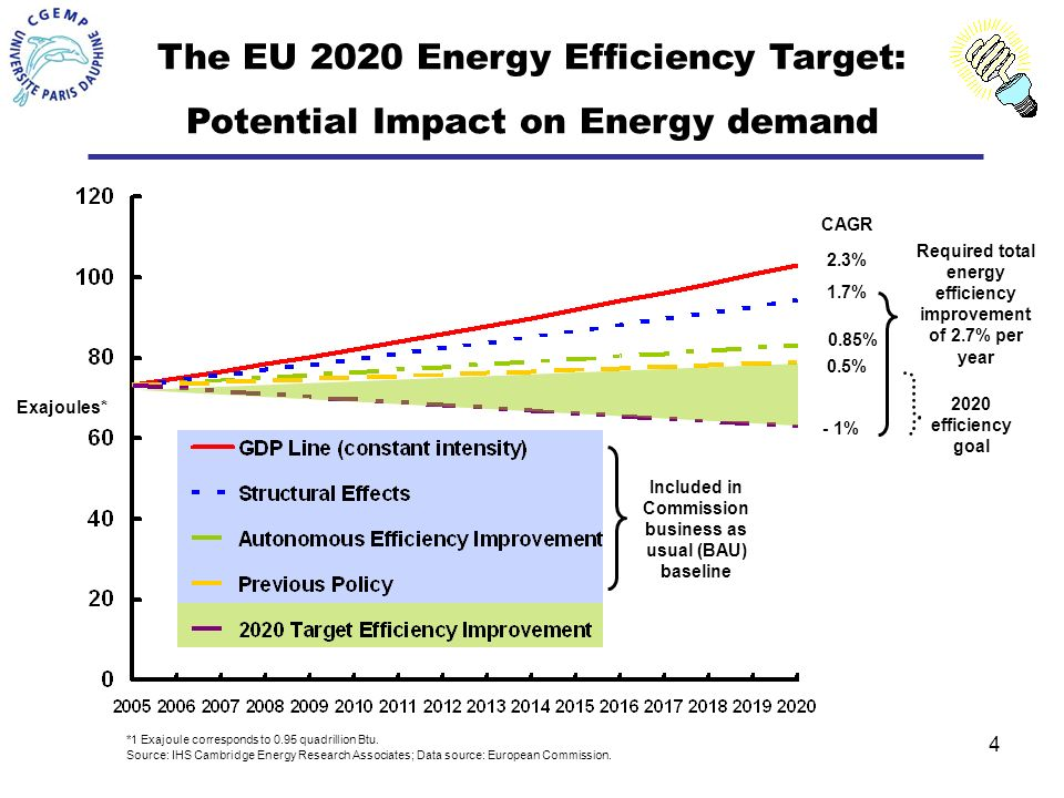 4 Source: IHS Cambridge Energy Research Associates; Data source: European Commission.
