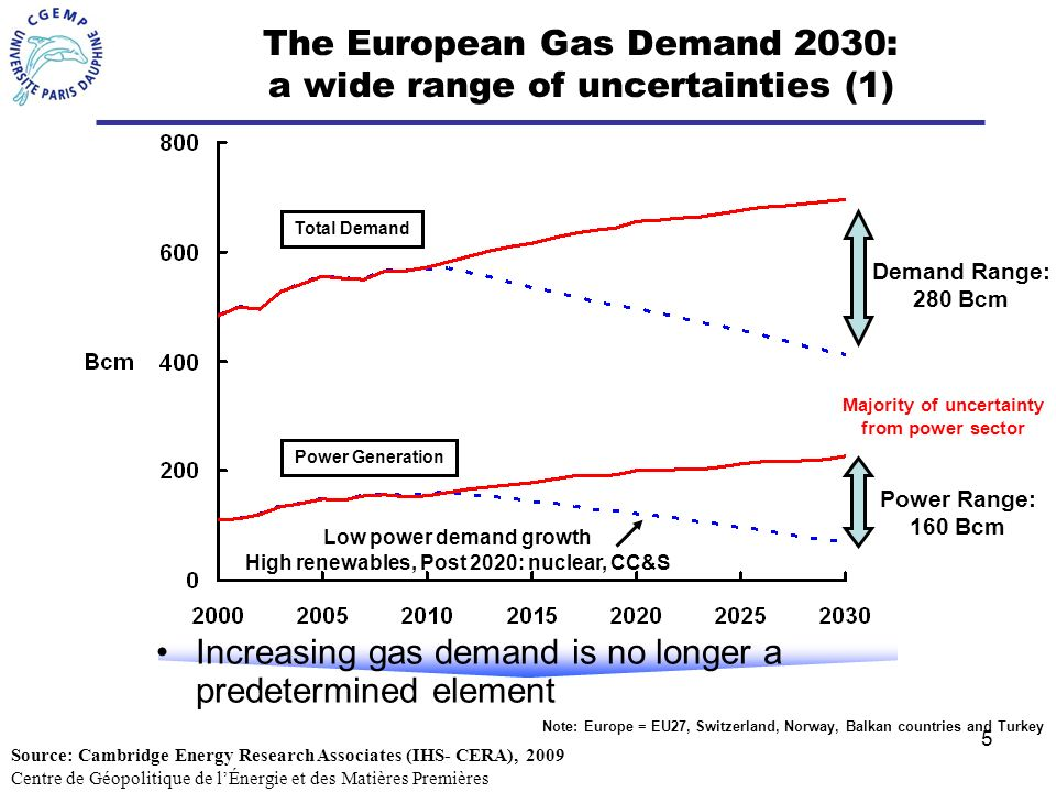 5 The European Gas Demand 2030: a wide range of uncertainties (1) Note: Europe = EU27, Switzerland, Norway, Balkan countries and Turkey Power Range: 160 Bcm Demand Range: 280 Bcm Majority of uncertainty from power sector Power Generation Total Demand Increasing gas demand is no longer a predetermined element Low power demand growth High renewables, Post 2020: nuclear, CC&S Centre de Géopolitique de lÉnergie et des Matières Premières Source: Cambridge Energy Research Associates (IHS- CERA), 2009