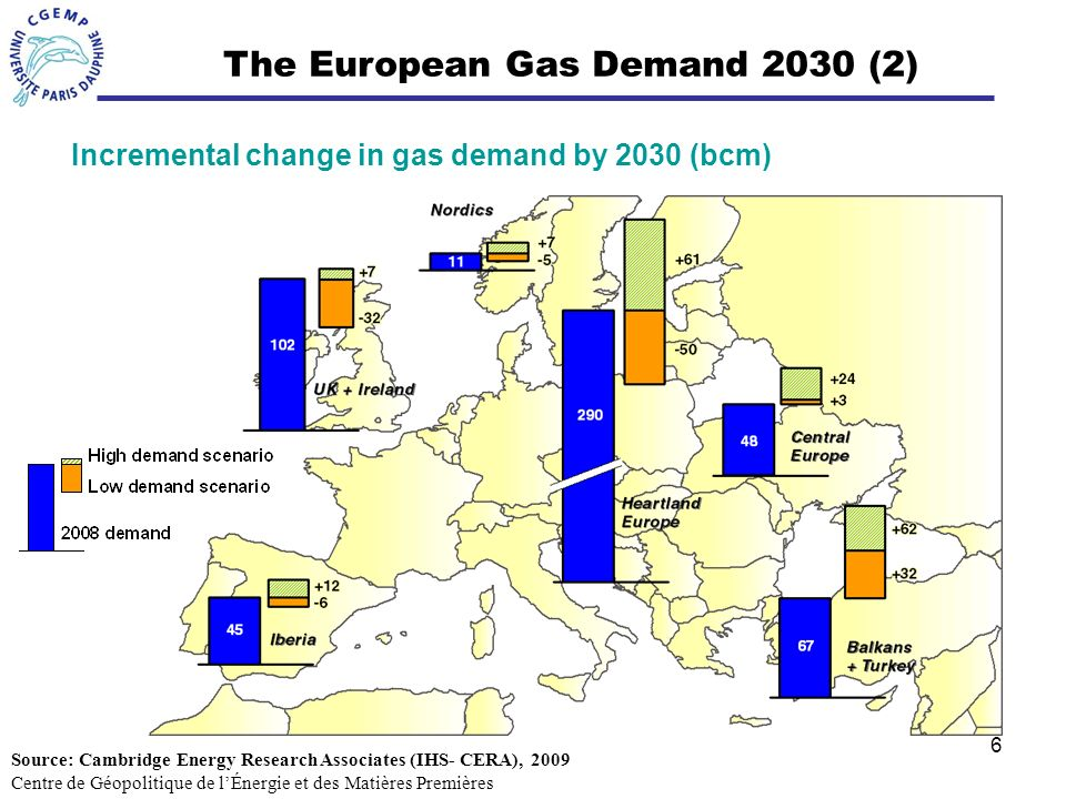 6 Incremental change in gas demand by 2030 (bcm) The European Gas Demand 2030 (2) Source: Cambridge Energy Research Associates (IHS- CERA), 2009 Centr