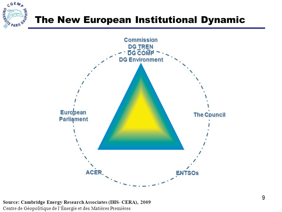 9 The New European Institutional Dynamic EuropeanParliament Commission DG TREN DG COMP DG Environment ENTSOs ACER The Council Centre de Géopolitique de lÉnergie et des Matières Premières Source: Cambridge Energy Research Associates (IHS- CERA), 2009