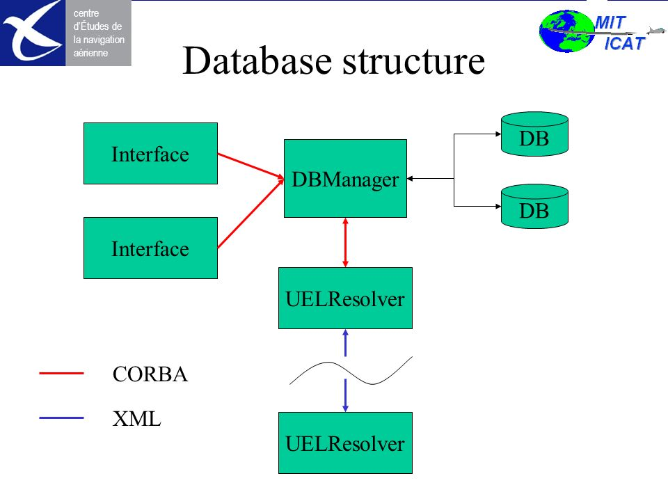 centre dÉtudes de la navigation aérienne Database structure DBManager DB UELResolver Interface CORBA XML UELResolver
