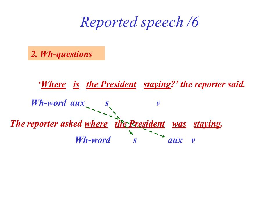 Reported speech /6 2. Wh-questions Where is the President staying? the reporter said. Wh-wordauxsv The reporter asked where the President was staying.