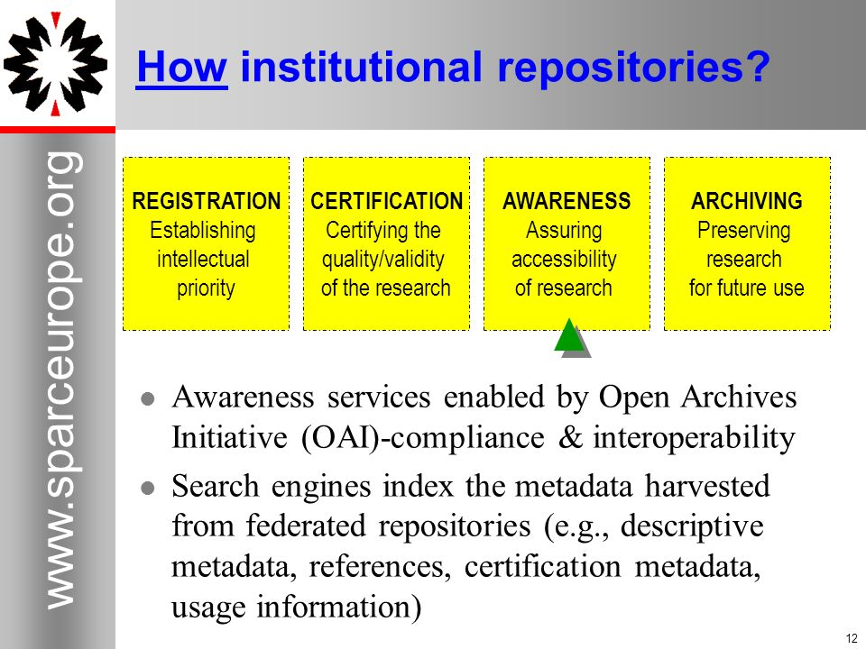 12 www.sparceurope.org 12 How institutional repositories? ARCHIVING Preserving research for future use AWARENESS Assuring accessibility of research CE