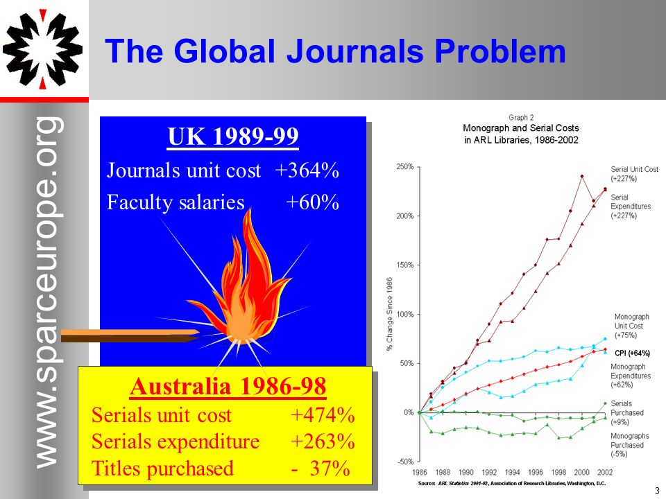 3 www.sparceurope.org 3 The Global Journals Problem UK 1989-99 Journals unit cost+364% Faculty salaries+60% UK 1989-99 Journals unit cost+364% Faculty