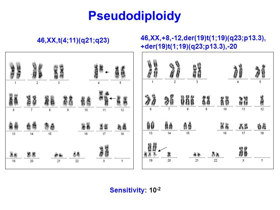 Pseudodiploidy 46,XX,t(4;11)(q21;q23) 46,XX,+8,-12,der(19)t(1;19)(q23;p13.3), +der(19)t(1;19)(q23;p13.3),-20 Sensitivity: 10 -2