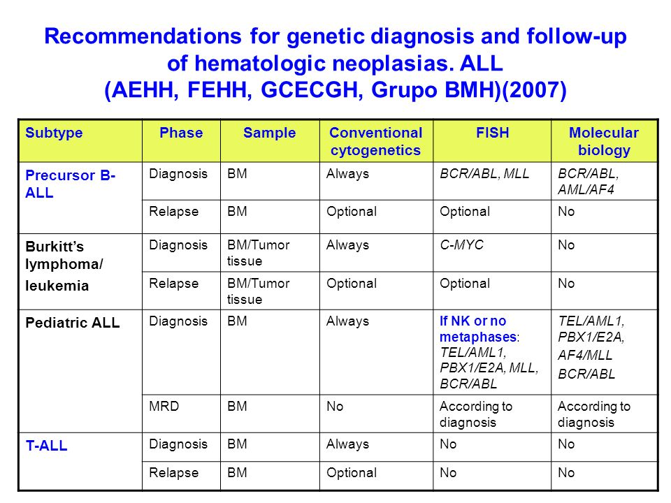 Recommendations for genetic diagnosis and follow-up of hematologic neoplasias. ALL (AEHH, FEHH, GCECGH, Grupo BMH)(2007) SubtypePhaseSampleConventiona