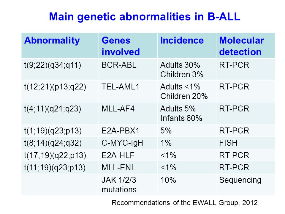 Main genetic abnormalities in B-ALL AbnormalityGenes involved IncidenceMolecular detection t(9;22)(q34;q11)BCR-ABLAdults 30% Children 3% RT-PCR t(12;2