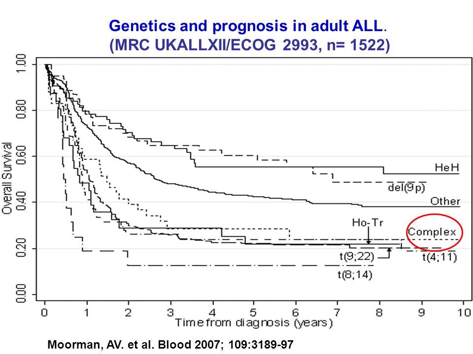 Genetics and prognosis in adult ALL. (MRC UKALLXII/ECOG 2993, n= 1522) Moorman, AV. et al. Blood 2007; 109:3189-97