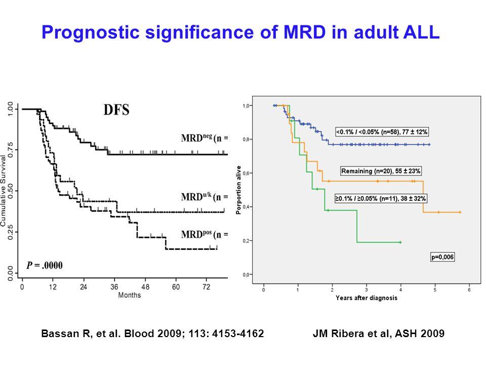 Prognostic significance of MRD in adult ALL JM Ribera et al, ASH 2009Bassan R, et al. Blood 2009; 113: 4153-4162