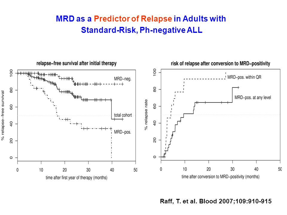MRD as a Predictor of Relapse in Adults with Standard-Risk, Ph-negative ALL Raff, T. et al. Blood 2007;109:910-915