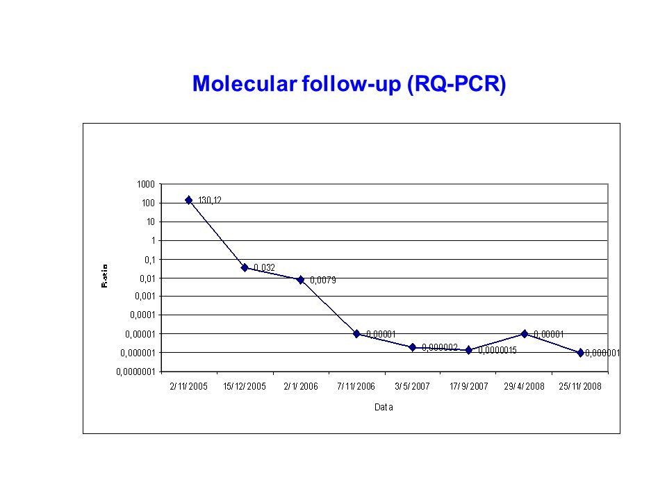 Molecular follow-up (RQ-PCR)