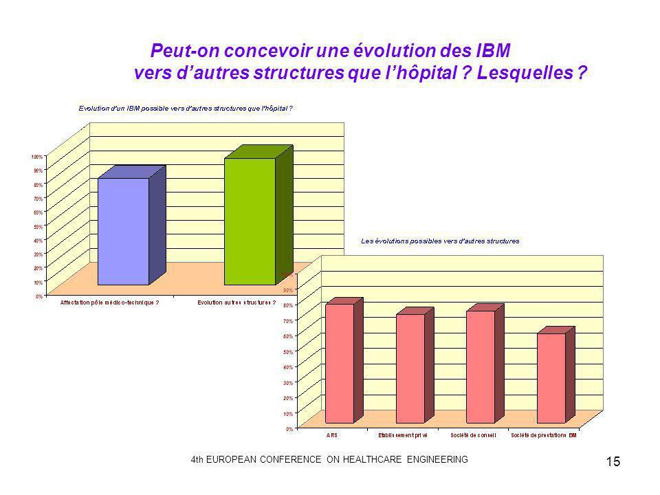 4th EUROPEAN CONFERENCE ON HEALTHCARE ENGINEERING 15 Peut-on concevoir une évolution des IBM vers dautres structures que lhôpital ? Lesquelles ?